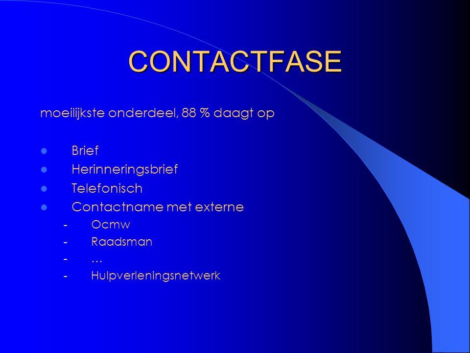 CONTACTFASE moeilijkste onderdeel, 88 % daagt op Brief Herinneringsbrief Telefonisch Contactname met externe - Ocmw - Raadsman - … - Hulpverleningsnet