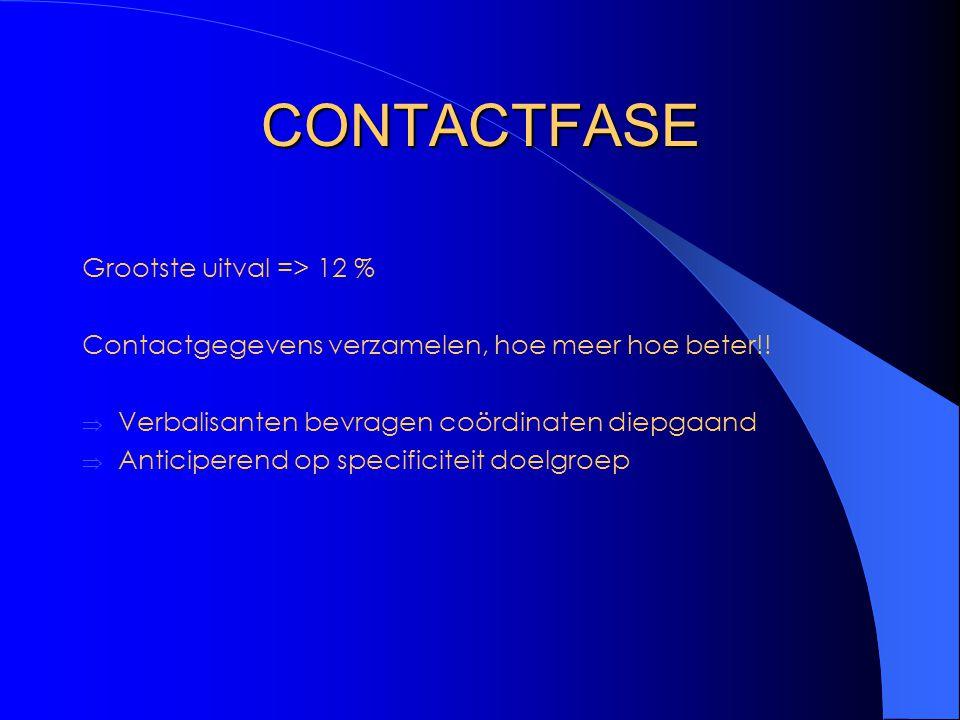 CONTACTFASE Grootste uitval => 12 % Contactgegevens verzamelen, hoe meer hoe beter!!  Verbalisanten bevragen coördinaten diepgaand  Anticiperend op