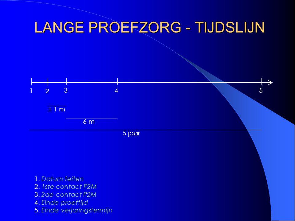 LANGE PROEFZORG - TIJDSLIJN 1 3 2 45 1. Datum feiten 2. 1ste contact P2M 3. 2de contact P2M 4. Einde proeftijd 5. Einde verjaringstermijn ± 1 m 6 m 5