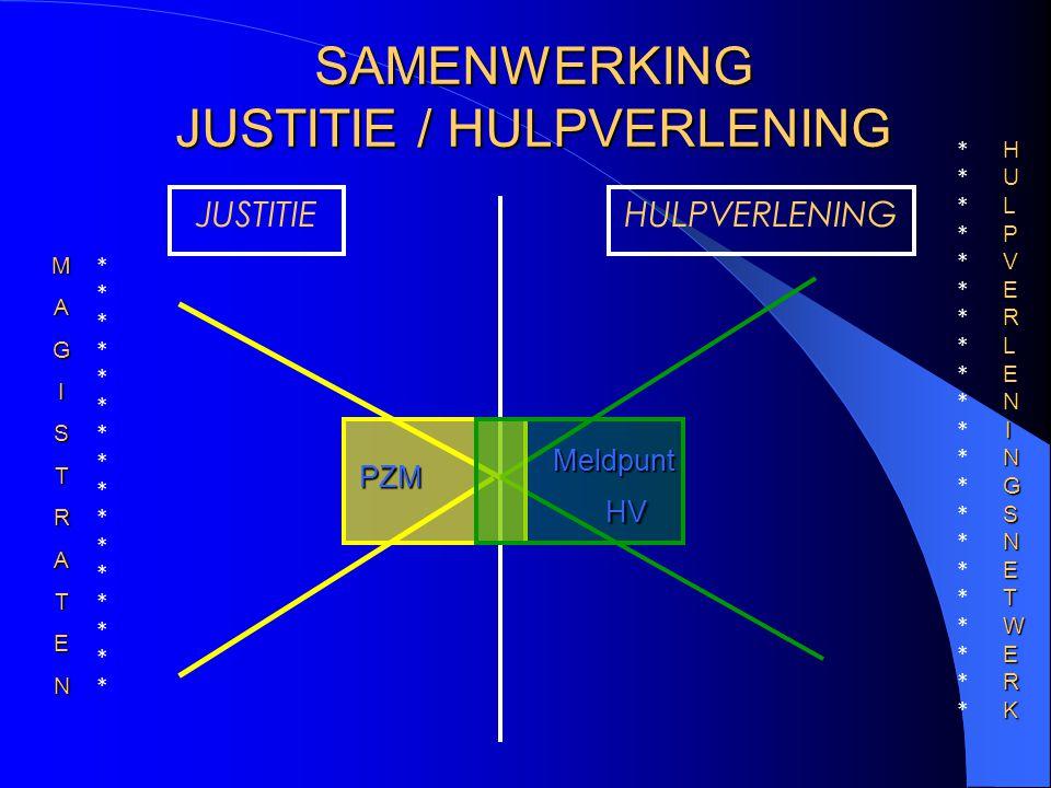 SAMENWERKING JUSTITIE / HULPVERLENING JUSTITIEHULPVERLENING PZM Meldpunt HV MAGISTRATEN HULPVERLENINGSNETWERKHULPVERLENINGSNETWERKHULPVERLENINGSNETWER
