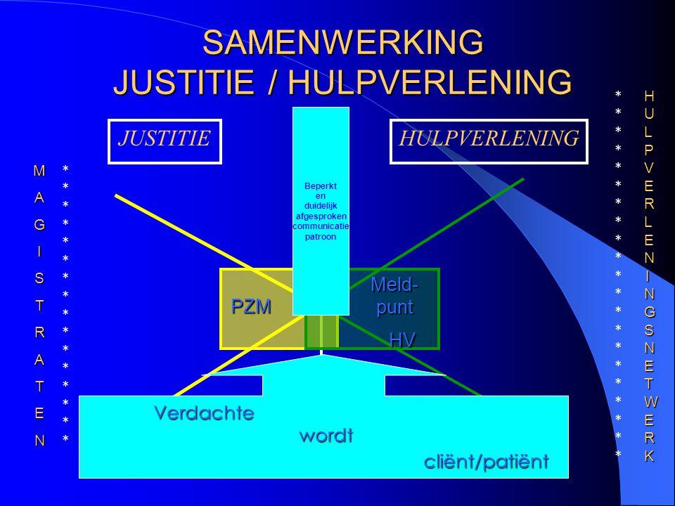 SAMENWERKING JUSTITIE / HULPVERLENING JUSTITIEHULPVERLENING PZM Meld- punt HV MAGISTRATEN HULPVERLENINGSNETWERKHULPVERLENINGSNETWERKHULPVERLENINGSNETWERKHULPVERLENINGSNETWERK ******************************** ****************************************** Verdachte wordt wordtcliënt/patiënt Beperkt en duidelijk afgesproken communicatie- patroon