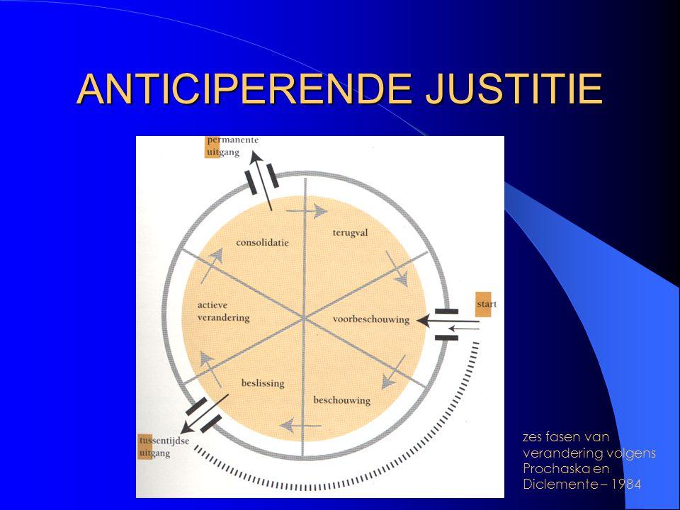 ANTICIPERENDE JUSTITIE zes fasen van verandering volgens Prochaska en Diclemente – 1984