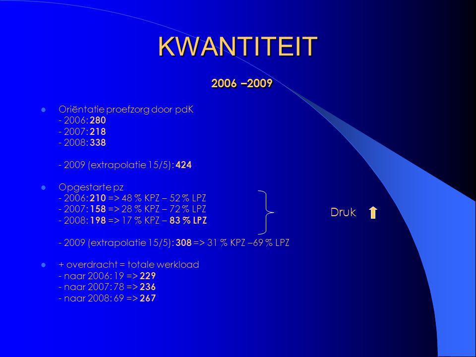 KWANTITEIT 2006 –2009 Oriëntatie proefzorg door pdK - 2006: 280 - 2007: 218 - 2008: 338 - 2009 (extrapolatie 15/5): 424 Opgestarte pz - 2006: 210 => 48 % KPZ – 52 % LPZ - 2007: 158 => 28 % KPZ – 72 % LPZ - 2008: 198 => 17 % KPZ – 83 % LPZ - 2009 (extrapolatie 15/5): 308 => 31 % KPZ –69 % LPZ + overdracht = totale werkload - naar 2006: 19 => 229 - naar 2007: 78 => 236 - naar 2008: 69 => 267 Druk