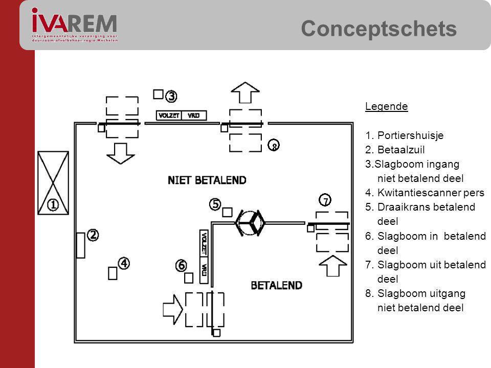 Conceptschets Legende 1.Portiershuisje 2. Betaalzuil 3.Slagboom ingang niet betalend deel 4.