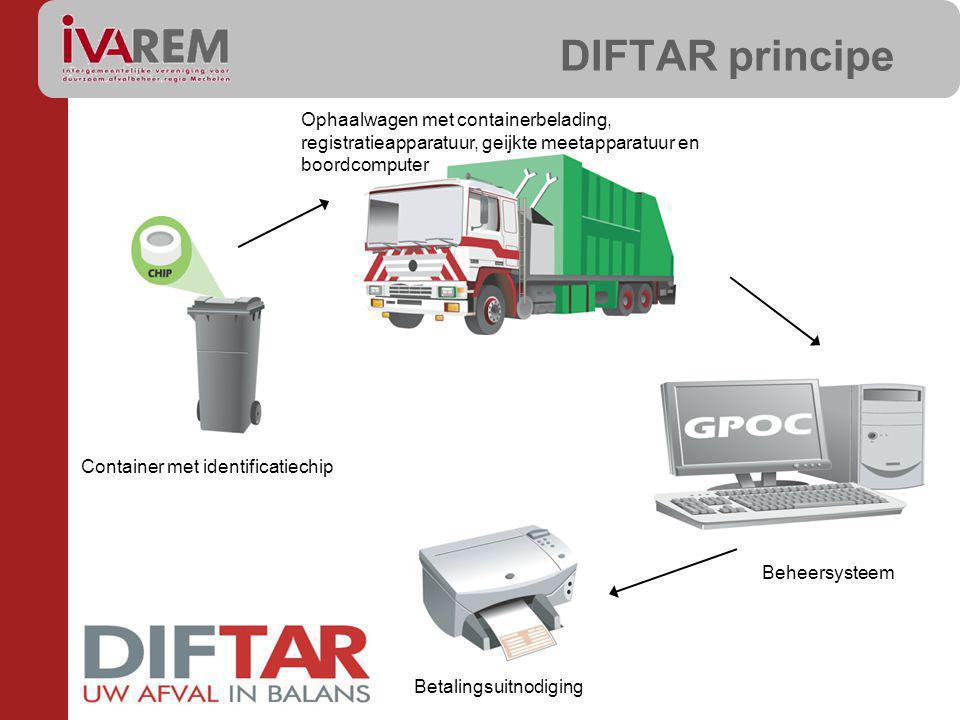 Container met identificatiechip Ophaalwagen met containerbelading, registratieapparatuur, geijkte meetapparatuur en boordcomputer DIFTAR principe Beheersysteem Betalingsuitnodiging