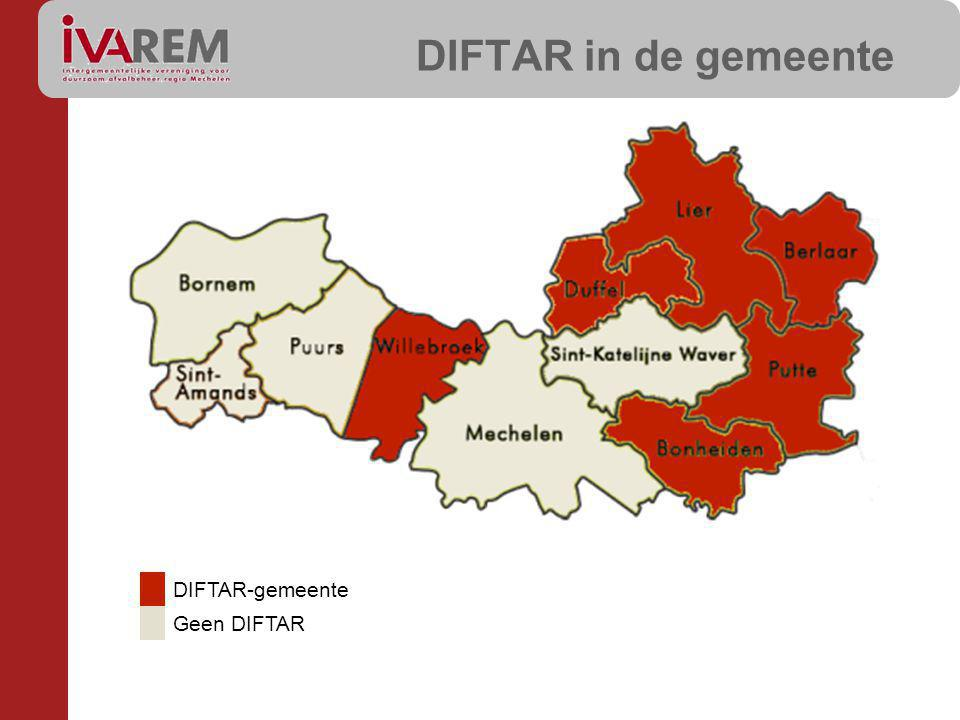 DIFTAR in de gemeente DIFTAR-gemeente Geen DIFTAR