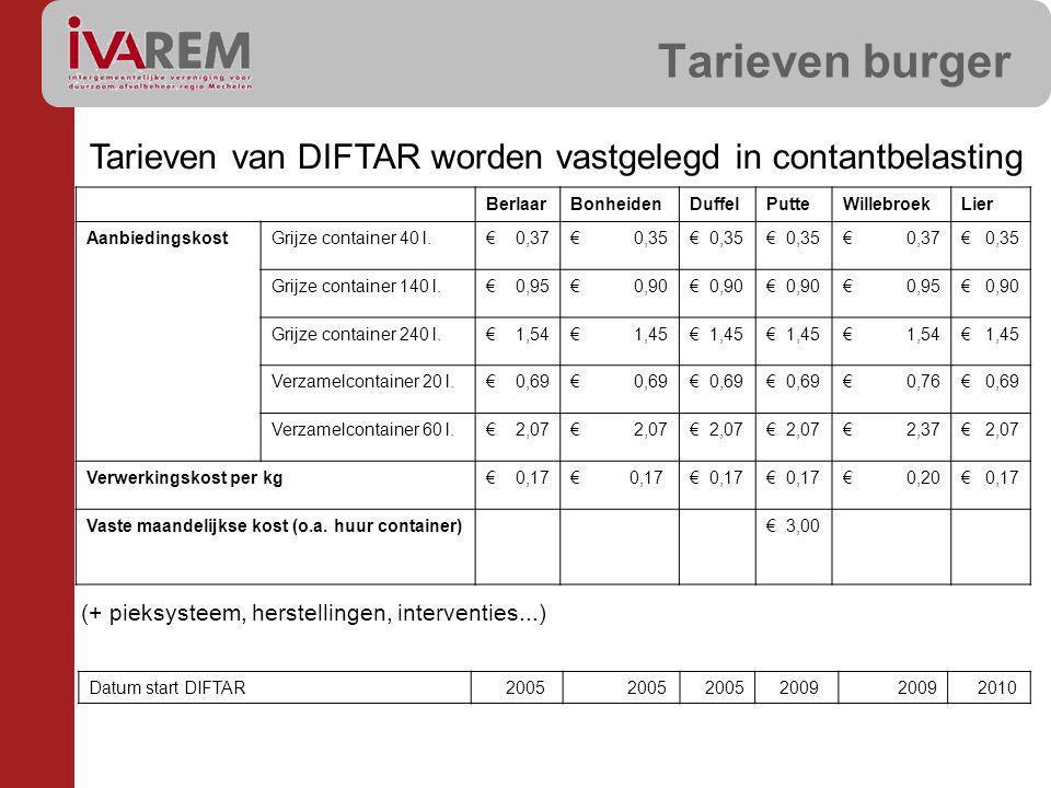 Tarieven burger Tarieven van DIFTAR worden vastgelegd in contantbelasting (+ pieksysteem, herstellingen, interventies...) BerlaarBonheidenDuffelPutteW