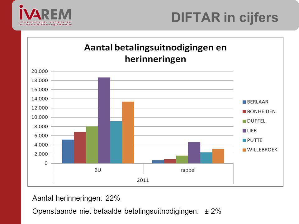 DIFTAR in cijfers Aantal herinneringen: 22% Openstaande niet betaalde betalingsuitnodigingen: ± 2%