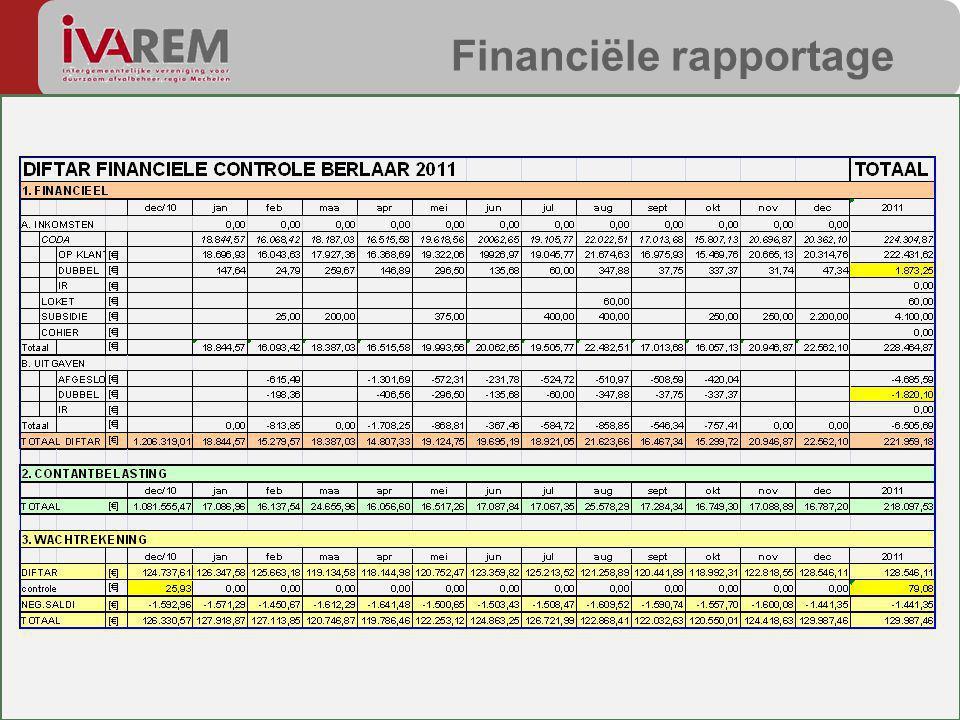 Financiële rapportage