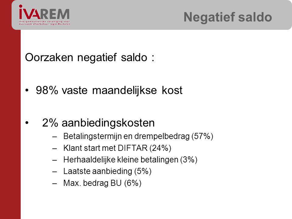 Oorzaken negatief saldo : 98% vaste maandelijkse kost 2% aanbiedingskosten –Betalingstermijn en drempelbedrag (57%) –Klant start met DIFTAR (24%) –Herhaaldelijke kleine betalingen (3%) –Laatste aanbieding (5%) –Max.