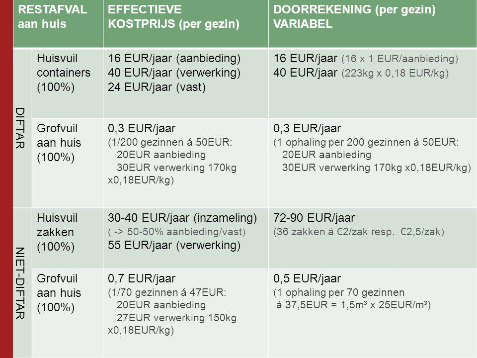 RESTAFVAL aan huis EFFECTIEVE KOSTPRIJS (per gezin) DOORREKENING (per gezin) VARIABEL DIFTAR Huisvuil containers (100%) 16 EUR/jaar (aanbieding) 40 EUR/jaar (verwerking) 24 EUR/jaar (vast) 16 EUR/jaar (16 x 1 EUR/aanbieding) 40 EUR/jaar (223kg x 0,18 EUR/kg) Grofvuil aan huis (100%) 0,3 EUR/jaar (1/200 gezinnen á 50EUR: 20EUR aanbieding 30EUR verwerking 170kg x0,18EUR/kg) 0,3 EUR/jaar (1 ophaling per 200 gezinnen á 50EUR: 20EUR aanbieding 30EUR verwerking 170kg x0,18EUR/kg) NIET-DIFTAR Huisvuil zakken (100%) 30-40 EUR/jaar (inzameling) ( -> 50-50% aanbieding/vast) 55 EUR/jaar (verwerking) 72-90 EUR/jaar (36 zakken á €2/zak resp.