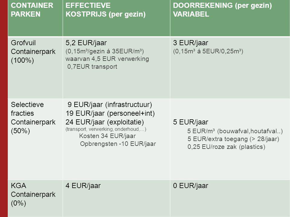 CONTAINER PARKEN EFFECTIEVE KOSTPRIJS (per gezin) DOORREKENING (per gezin) VARIABEL Grofvuil Containerpark (100%) 5,2 EUR/jaar (0,15m³/gezin á 35EUR/m