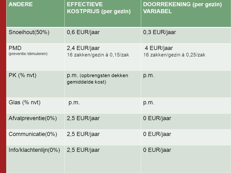 ANDEREEFFECTIEVE KOSTPRIJS (per gezin) DOORREKENING (per gezin) VARIABEL Snoeihout(50%)0,6 EUR/jaar0,3 EUR/jaar PMD (preventie /stimuleren) 2,4 EUR/jaar 16 zakken/gezin á 0,15/zak 4 EUR/jaar 16 zakken/gezin á 0,25/zak PK (% nvt)p.m.