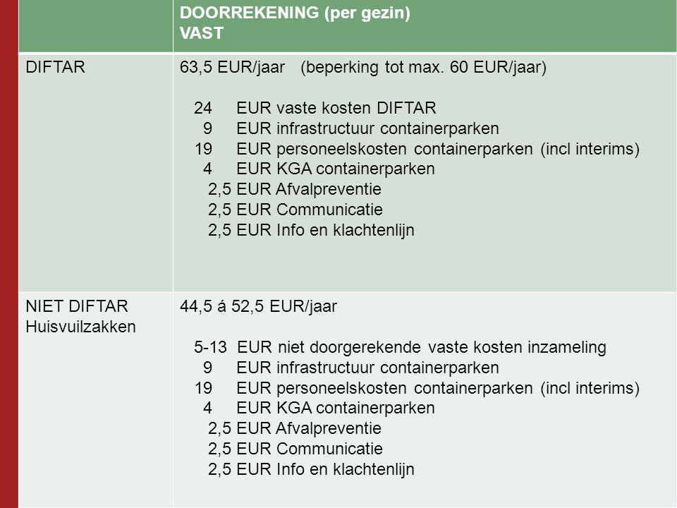 DOORREKENING (per gezin) VAST DIFTAR63,5 EUR/jaar (beperking tot max. 60 EUR/jaar) 24 EUR vaste kosten DIFTAR 9 EUR infrastructuur containerparken 19