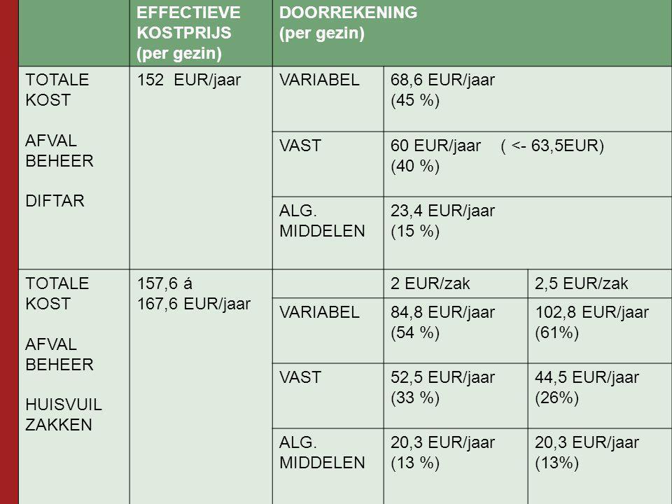 EFFECTIEVE KOSTPRIJS (per gezin) DOORREKENING (per gezin) TOTALE KOST AFVAL BEHEER DIFTAR 152 EUR/jaarVARIABEL68,6 EUR/jaar (45 %) VAST60 EUR/jaar ( <