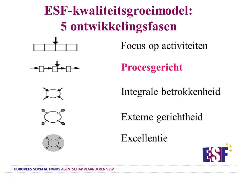 ESF-kwaliteitsgroeimodel: 5 ontwikkelingsfasen Focus op activiteiten Procesgericht Integrale betrokkenheid Externe gerichtheid Excellentie