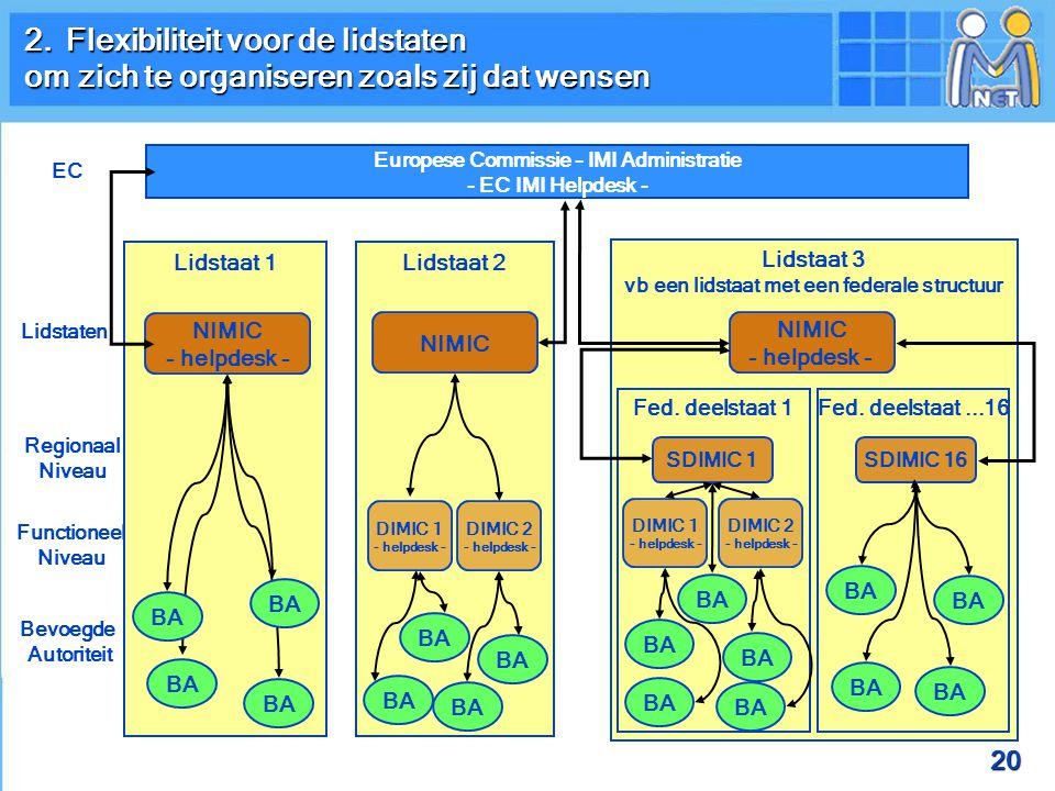 20 Europese Commissie – IMI Administratie - EC IMI Helpdesk - EC Lidstaten Regionaal Niveau Functioneel Niveau Bevoegde Autoriteit Lidstaat 1 Lidstaat 3 vb een lidstaat met een federale structuur Lidstaat 2 Fed.