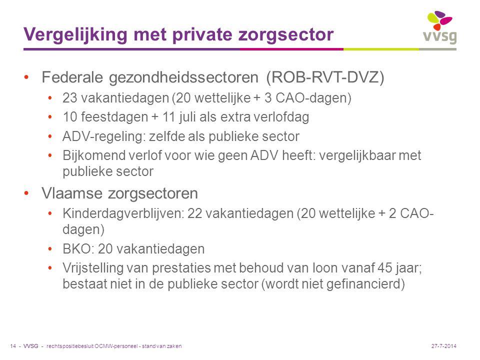 VVSG - Vergelijking met private zorgsector Federale gezondheidssectoren (ROB-RVT-DVZ) 23 vakantiedagen (20 wettelijke + 3 CAO-dagen) 10 feestdagen + 11 juli als extra verlofdag ADV-regeling: zelfde als publieke sector Bijkomend verlof voor wie geen ADV heeft: vergelijkbaar met publieke sector Vlaamse zorgsectoren Kinderdagverblijven: 22 vakantiedagen (20 wettelijke + 2 CAO- dagen) BKO: 20 vakantiedagen Vrijstelling van prestaties met behoud van loon vanaf 45 jaar; bestaat niet in de publieke sector (wordt niet gefinancierd) rechtspositiebesluit OCMW-personeel - stand van zaken14 -27-7-2014