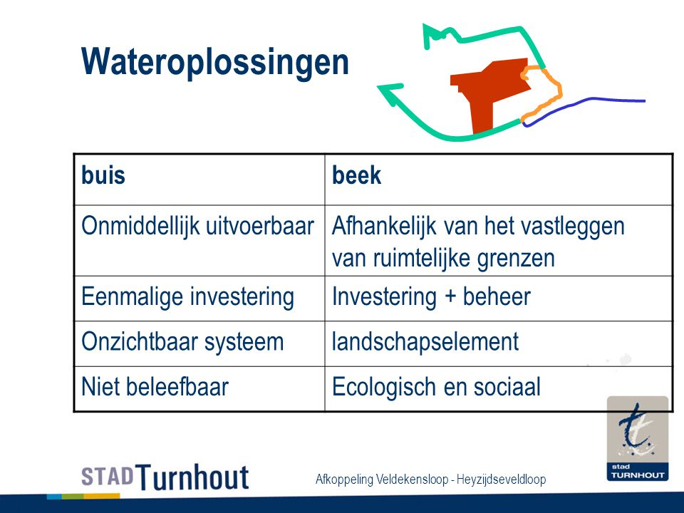 Afkoppeling Veldekensloop - Heyzijdseveldloop Wateroplossingen buisbeek Onmiddellijk uitvoerbaarAfhankelijk van het vastleggen van ruimtelijke grenzen Eenmalige investeringInvestering + beheer Onzichtbaar systeemlandschapselement Niet beleefbaarEcologisch en sociaal