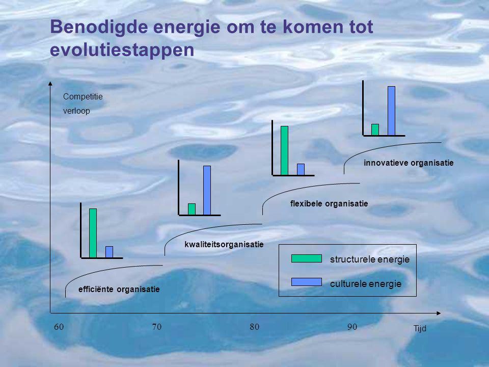 Benodigde energie om te komen tot evolutiestappen Tijd Competitie verloop 60708090 efficiënte organisatie kwaliteitsorganisatie flexibele organisatie innovatieve organisatie structurele energie culturele energie