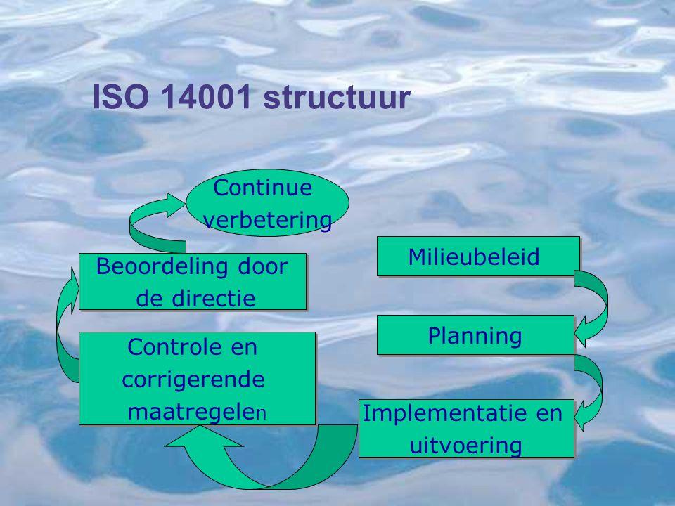 ISO 14001 structuur Milieubeleid Planning Implementatie en uitvoering Implementatie en uitvoering Controle en corrigerende maatregele n Controle en corrigerende maatregele n Beoordeling door de directie Beoordeling door de directie Continue verbetering