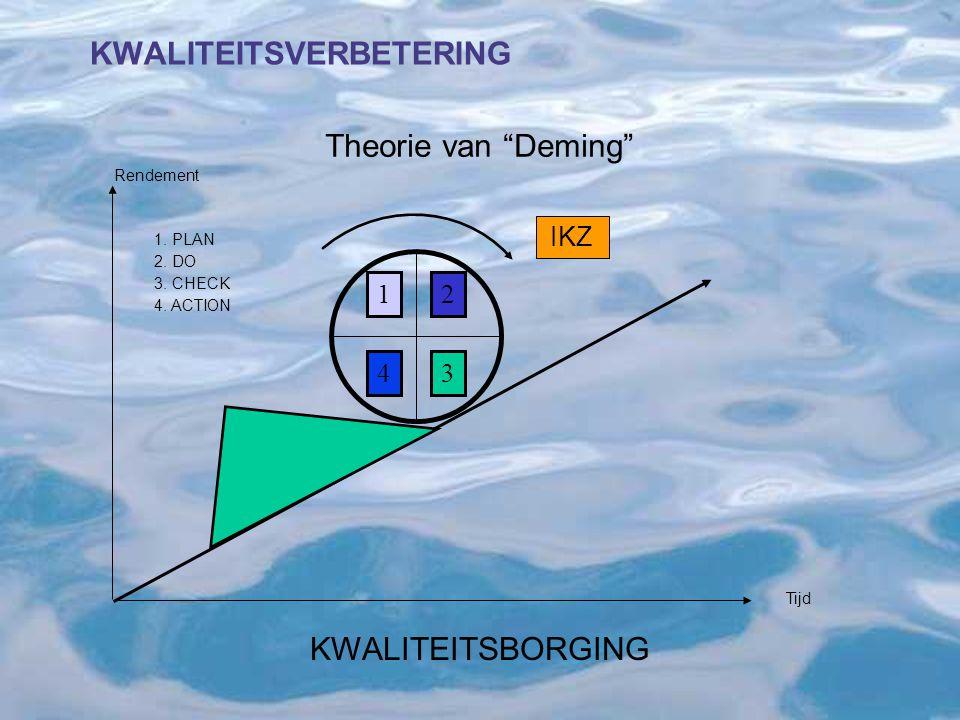 """Tijd ISO KWALITEITSVERBETERING Theorie van """"Deming"""" 12 43 Rendement 1. PLAN 2. DO 3. CHECK 4. ACTION IKZ KWALITEITSBORGING"""