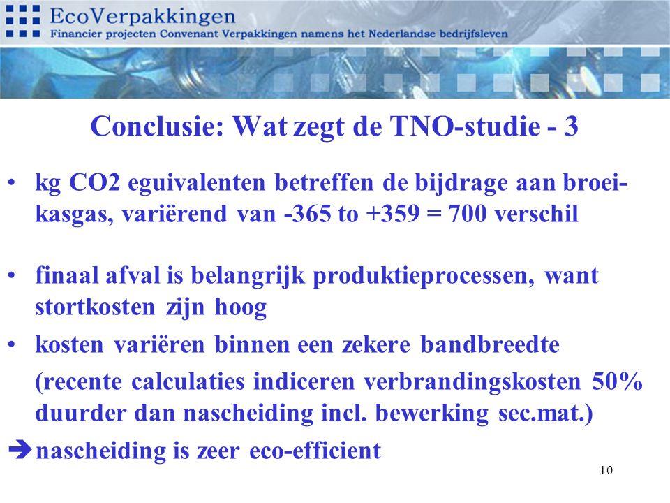 10 Conclusie: Wat zegt de TNO-studie - 3 kg CO2 eguivalenten betreffen de bijdrage aan broei- kasgas, variërend van -365 to +359 = 700 verschil finaal