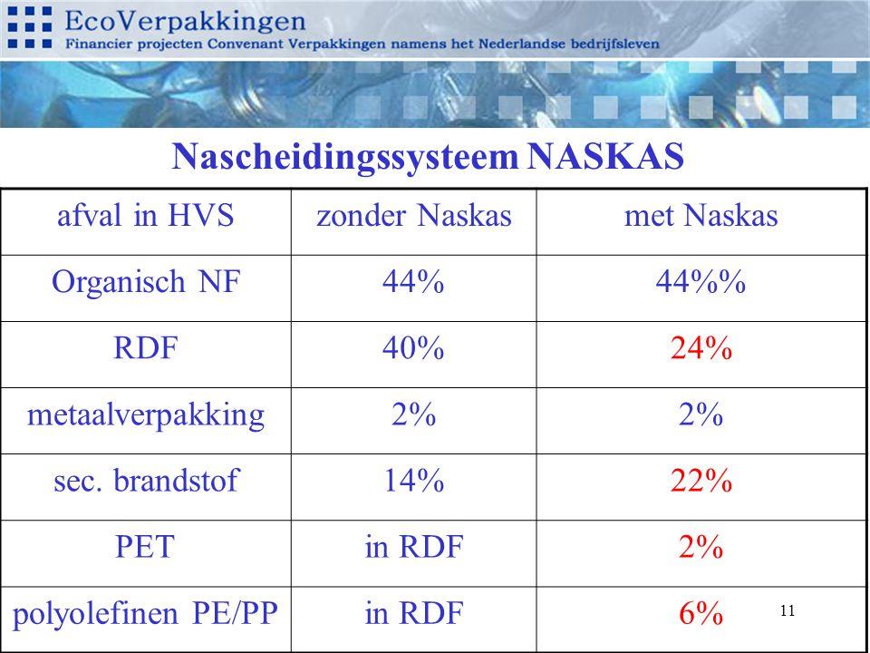 11 Nascheidingssysteem NASKAS afval in HVSzonder Naskasmet Naskas Organisch NF44%44% RDF40%24% metaalverpakking2% sec.