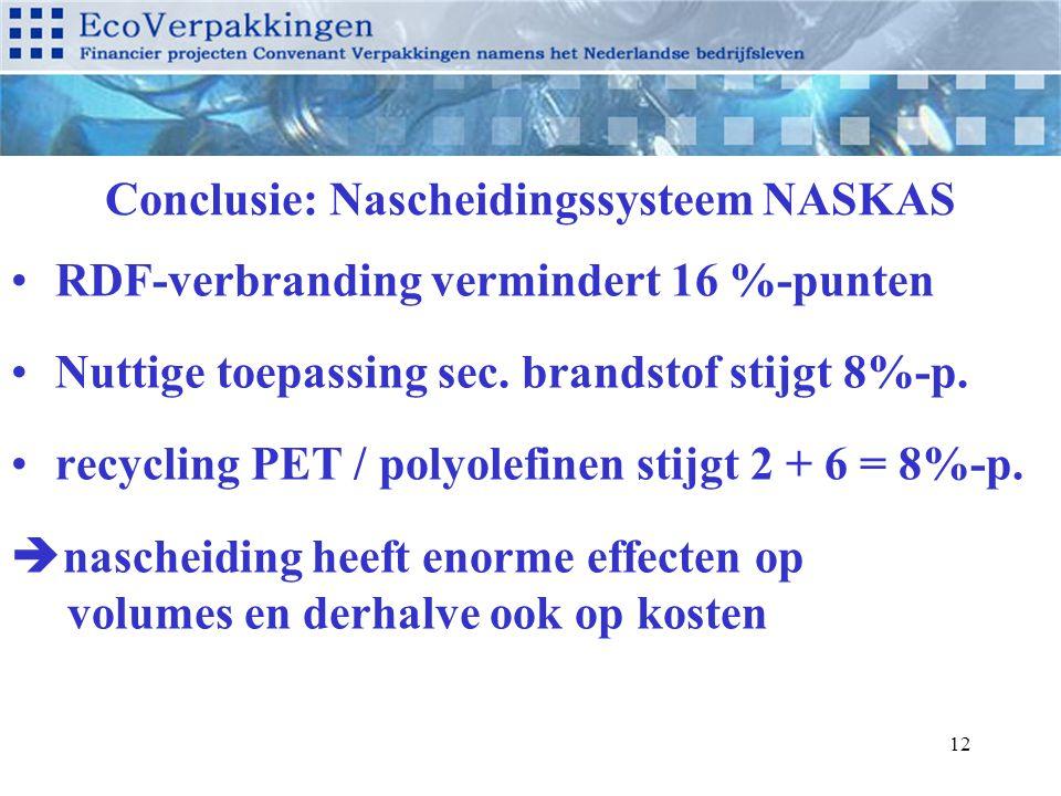 12 Conclusie: Nascheidingssysteem NASKAS RDF-verbranding vermindert 16 %-punten Nuttige toepassing sec. brandstof stijgt 8%-p. recycling PET / polyole