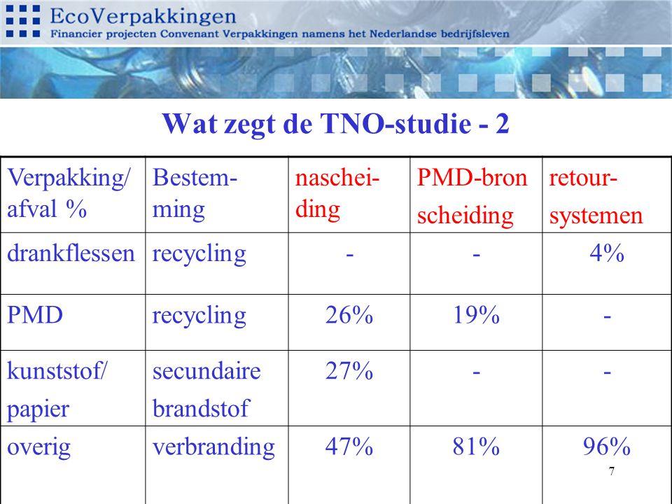 7 Wat zegt de TNO-studie - 2 Verpakking/ afval % Bestem- ming naschei- ding PMD-bron scheiding retour- systemen drankflessenrecycling--4% PMDrecycling26%19%- kunststof/ papier secundaire brandstof 27%-- overigverbranding47%81%96%