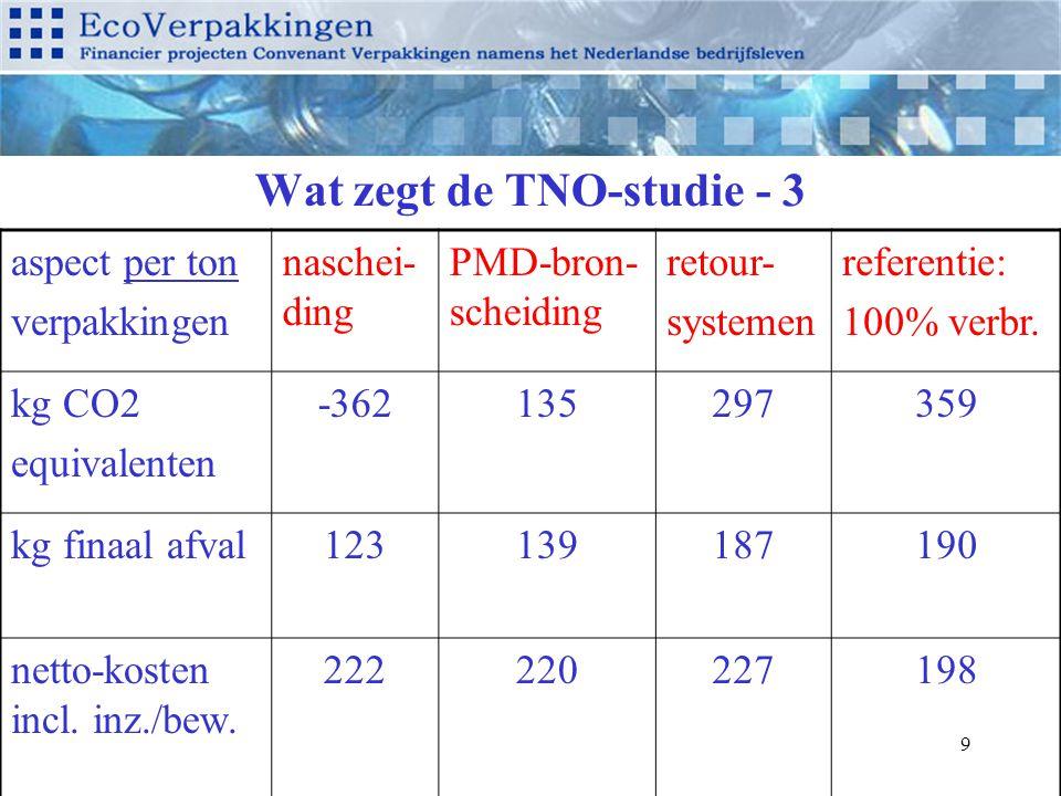 9 Wat zegt de TNO-studie - 3 aspect per ton verpakkingen naschei- ding PMD-bron- scheiding retour- systemen referentie: 100% verbr. kg CO2 equivalente