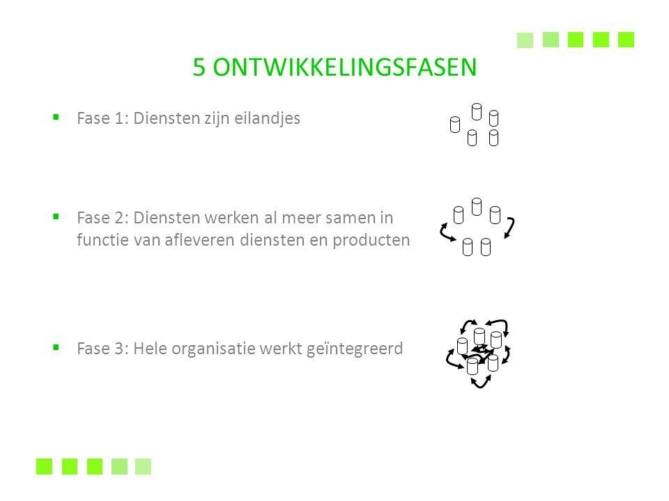 5 ONTWIKKELINGSFASEN  Fase 1: Diensten zijn eilandjes  Fase 2: Diensten werken al meer samen in functie van afleveren diensten en producten  Fase 3
