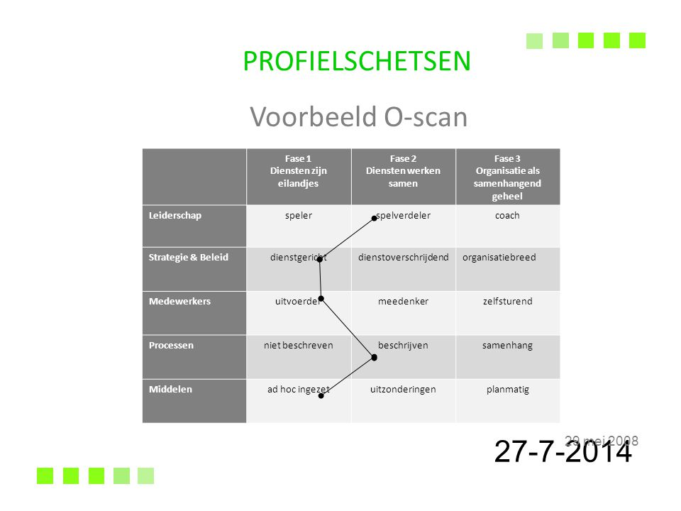 27-7-2014 29 mei 2008 PROFIELSCHETSEN Voorbeeld O-scan Fase 1 Diensten zijn eilandjes Fase 2 Diensten werken samen Fase 3 Organisatie als samenhangend