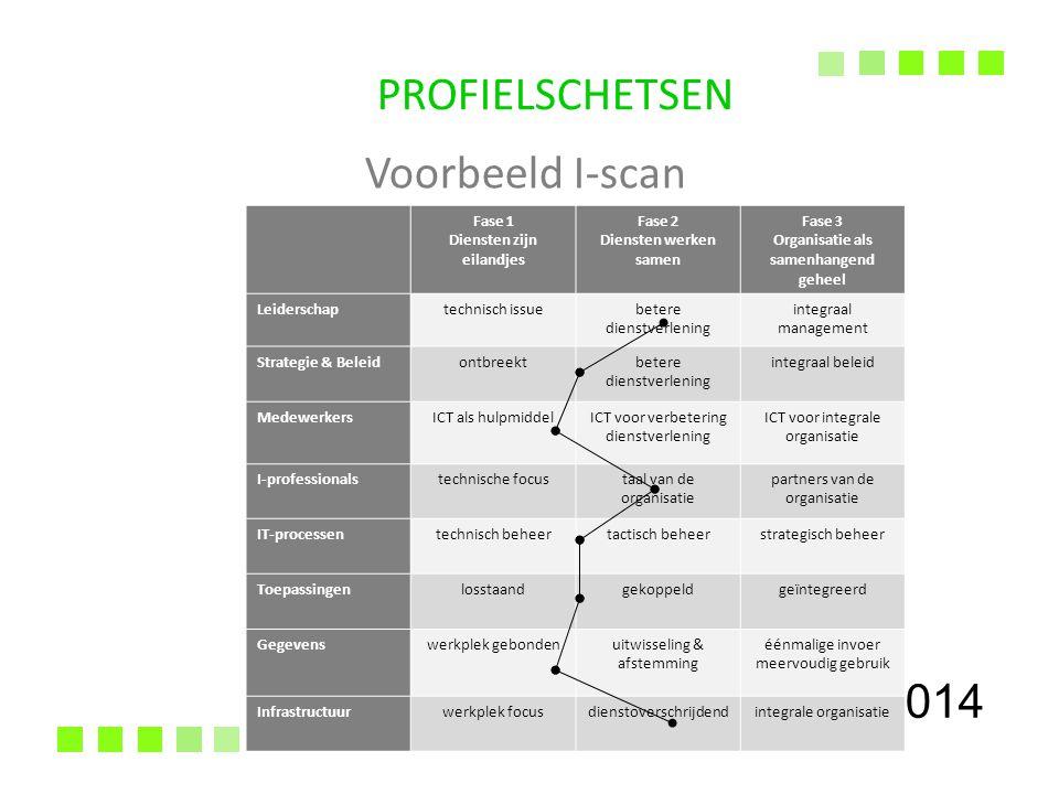 27-7-2014 PROFIELSCHETSEN Voorbeeld I-scan Fase 1 Diensten zijn eilandjes Fase 2 Diensten werken samen Fase 3 Organisatie als samenhangend geheel Leiderschaptechnisch issuebetere dienstverlening integraal management Strategie & Beleidontbreektbetere dienstverlening integraal beleid MedewerkersICT als hulpmiddelICT voor verbetering dienstverlening ICT voor integrale organisatie I-professionalstechnische focustaal van de organisatie partners van de organisatie IT-processentechnisch beheertactisch beheerstrategisch beheer Toepassingenlosstaandgekoppeldgeïntegreerd Gegevenswerkplek gebondenuitwisseling & afstemming éénmalige invoer meervoudig gebruik Infrastructuurwerkplek focusdienstoverschrijdendintegrale organisatie