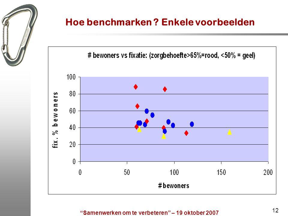 """""""Samenwerken om te verbeteren"""" – 19 oktober 2007 12 Hoe benchmarken ? Enkele voorbeelden"""