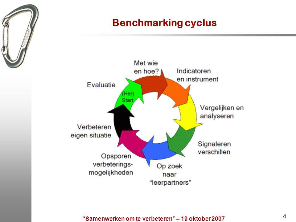 """""""Samenwerken om te verbeteren"""" – 19 oktober 2007 4 Benchmarking cyclus"""