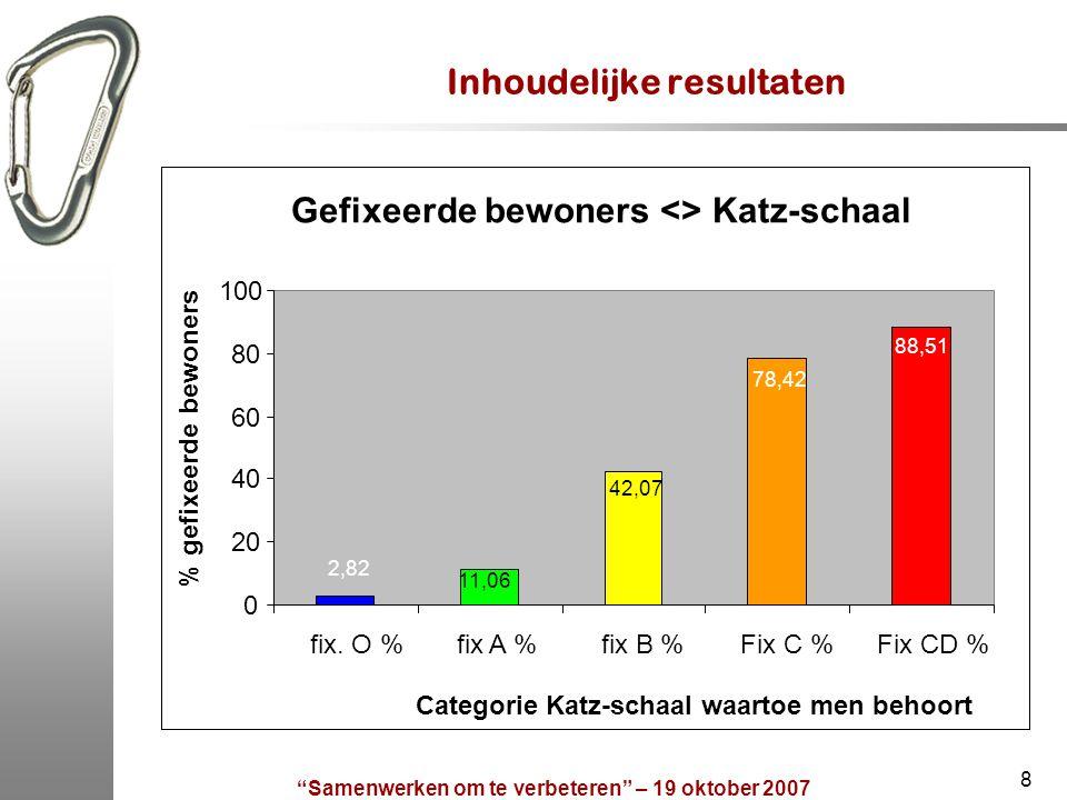8 Inhoudelijke resultaten Gefixeerde bewoners <> Katz-schaal 78,42 88,51 2,82 42,07 11,06 0 20 40 60 80 100 fix. O %fix A %fix B %Fix C %Fix CD % Cate