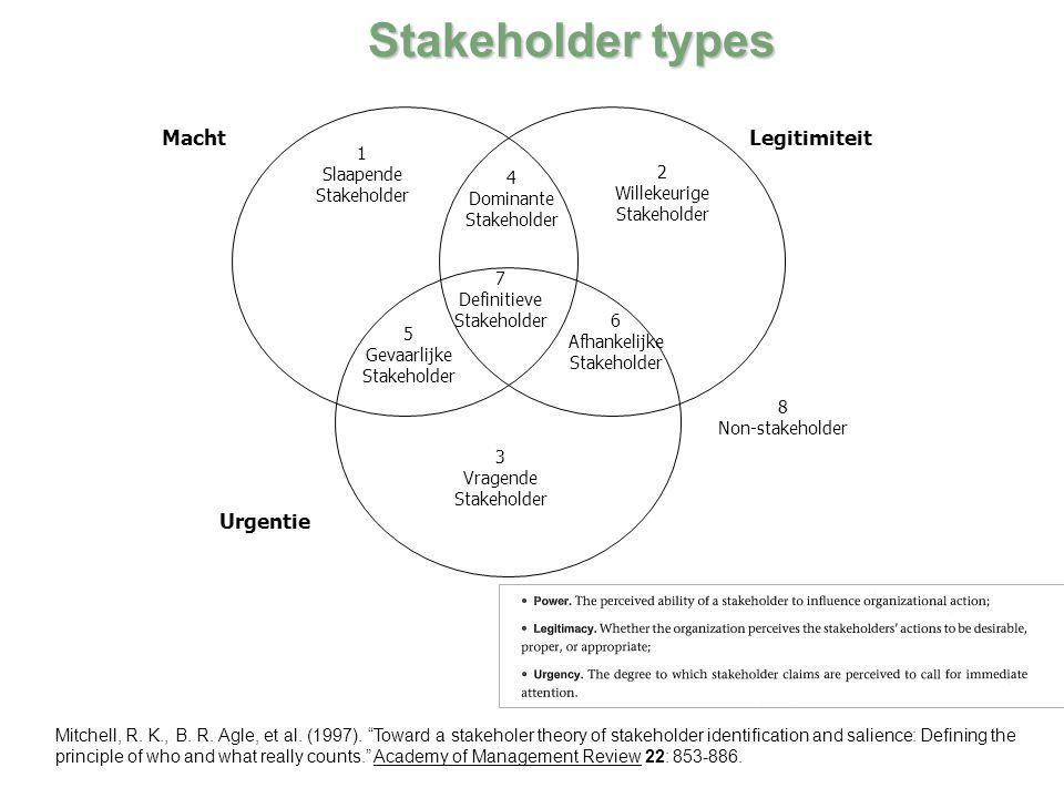 Stakeholder types 1 Slaapende Stakeholder 4 Dominante Stakeholder 2 Willekeurige Stakeholder 5 Gevaarlijke Stakeholder 7 Definitieve Stakeholder 6 Afh