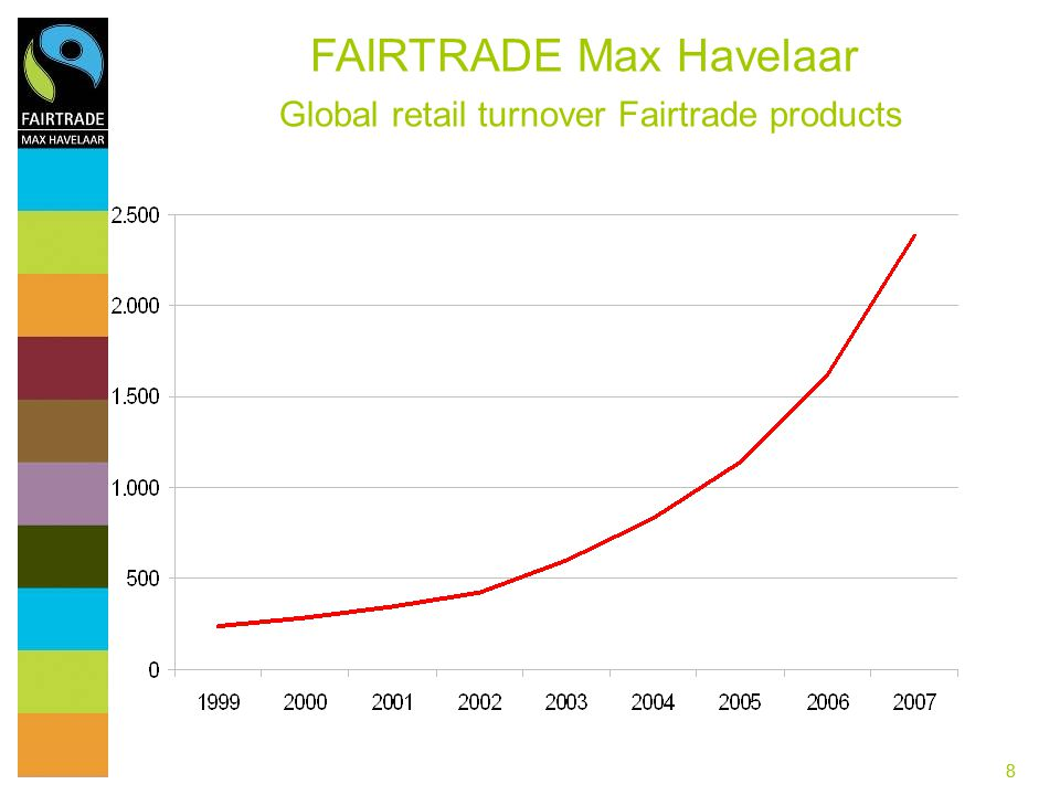 99 Eur 2.3 bn retail value annualy 42% average growth rate (2003- 07) more than 10.000 products more than 800 registered traders FAIRTRADE Max Havelaar Success in the North