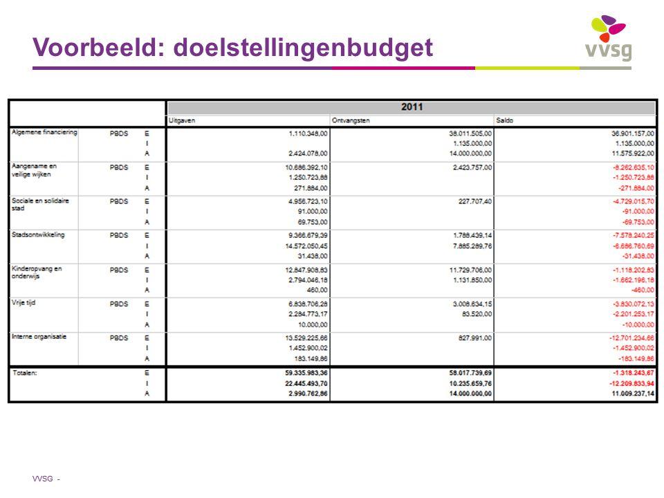 VVSG - Voorbeeld: doelstellingenbudget