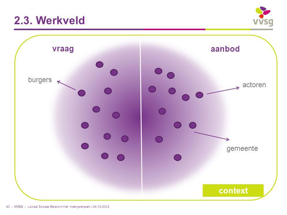 VVSG - 2.3. Werkveld 40 - aanbod vraag actoren burgers gemeente context Lokaal Sociaal Beleid in het meerjarenplan - 04-10-2012