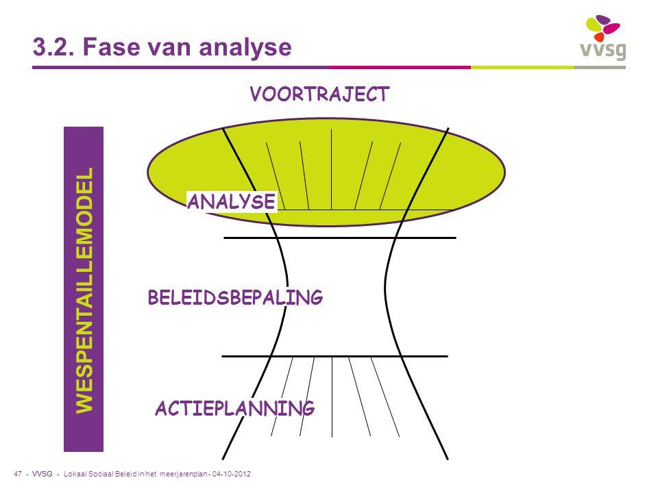 VVSG - 3.2. Fase van analyse 47 - ANALYSE ACTIEPLANNING BELEIDSBEPALING WESPENTAILLEMODEL VOORTRAJECT Lokaal Sociaal Beleid in het meerjarenplan - 04-