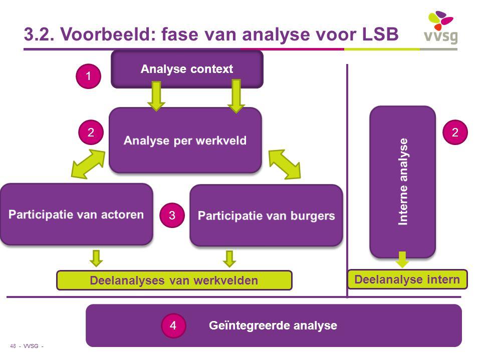 VVSG - 3.2. Voorbeeld: fase van analyse voor LSB 48 - Analyse context Deelanalyses van werkvelden Deelanalyse intern Geïntegreerde analyse 1 22 3 4