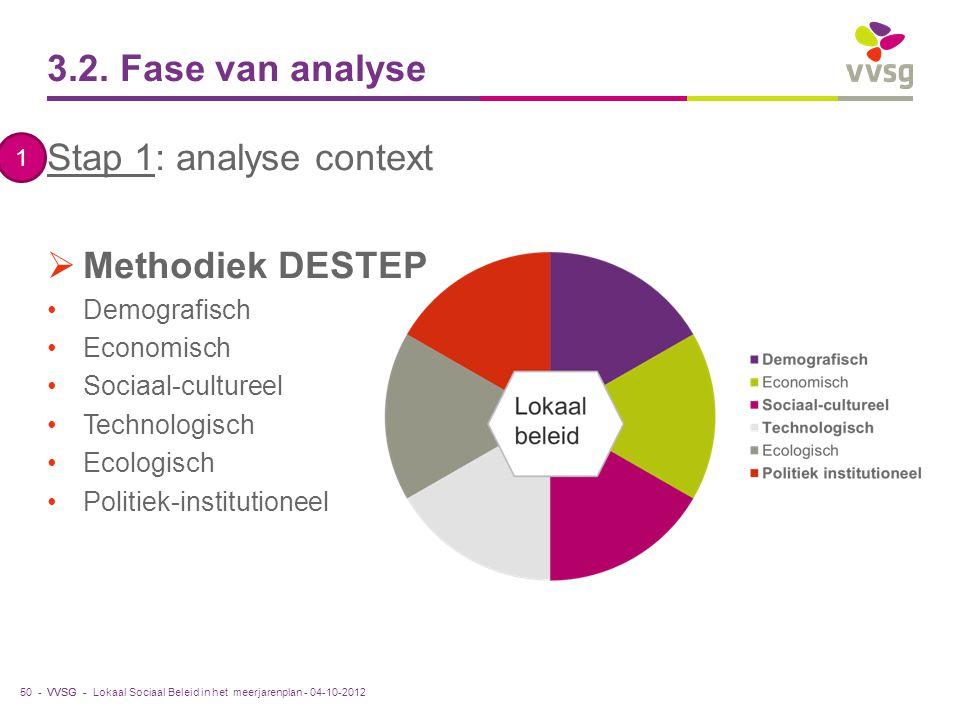 VVSG - 3.2. Fase van analyse Stap 1: analyse context  Methodiek DESTEP Demografisch Economisch Sociaal-cultureel Technologisch Ecologisch Politiek-in