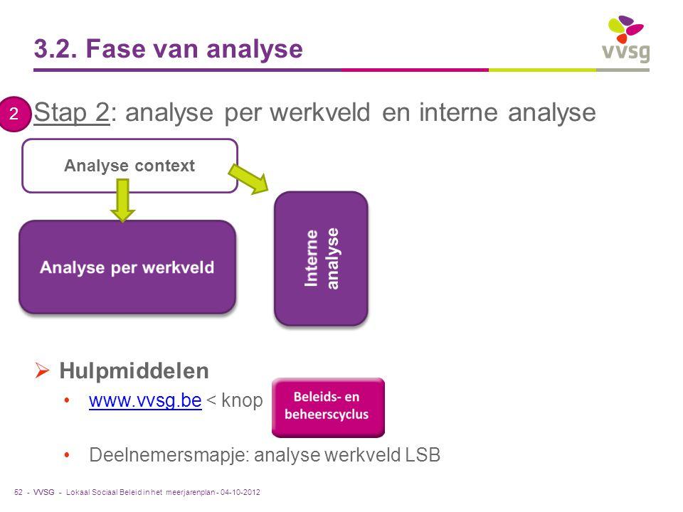 VVSG - 3.2. Fase van analyse Stap 2: analyse per werkveld en interne analyse  Hulpmiddelen www.vvsg.be < knopwww.vvsg.be Deelnemersmapje: analyse wer