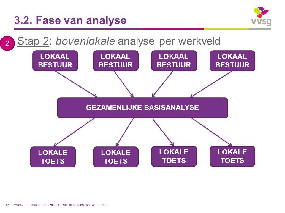 VVSG - 3.2. Fase van analyse 55 - LOKAAL BESTUUR GEZAMENLIJKE BASISANALYSE LOKALE TOETS Lokaal Sociaal Beleid in het meerjarenplan - 04-10-2012 Stap 2