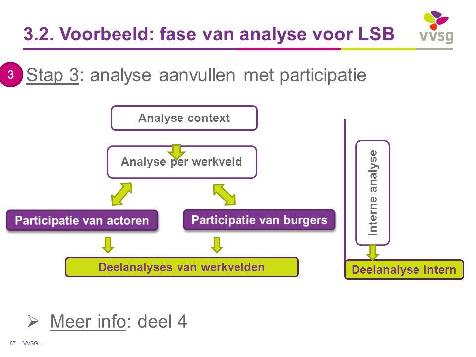 VVSG - 3.2. Voorbeeld: fase van analyse voor LSB 57 - Analyse per werkveld Analyse context Interne analyse Deelanalyses van werkvelden Deelanalyse int