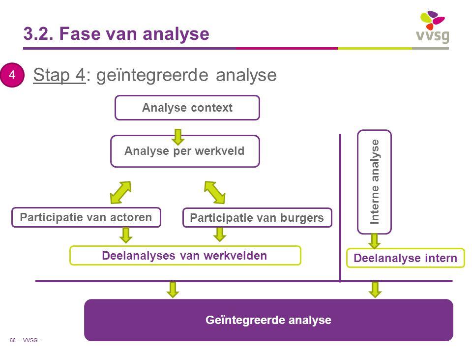 VVSG - 3.2. Fase van analyse Stap 4: geïntegreerde analyse 58 - 4 Analyse per werkveld Analyse context Participatie van actoren Interne analyse Deelan