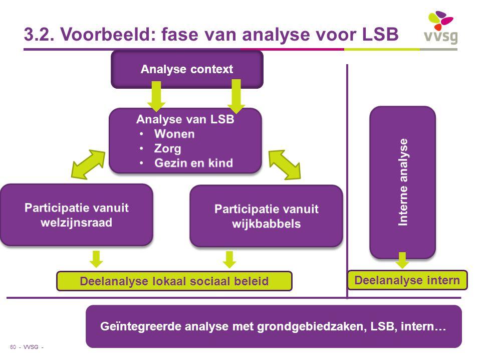 VVSG - 3.2. Voorbeeld: fase van analyse voor LSB 60 - Analyse context Deelanalyse lokaal sociaal beleid Deelanalyse intern Geïntegreerde analyse met g