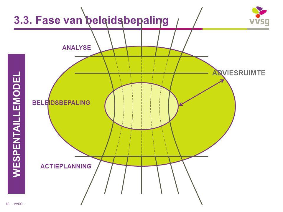 VVSG - 3.3. Fase van beleidsbepaling 62 - ANALYSE ACTIEPLANNING BELEIDSBEPALING WESPENTAILLEMODEL ADVIESRUIMTE